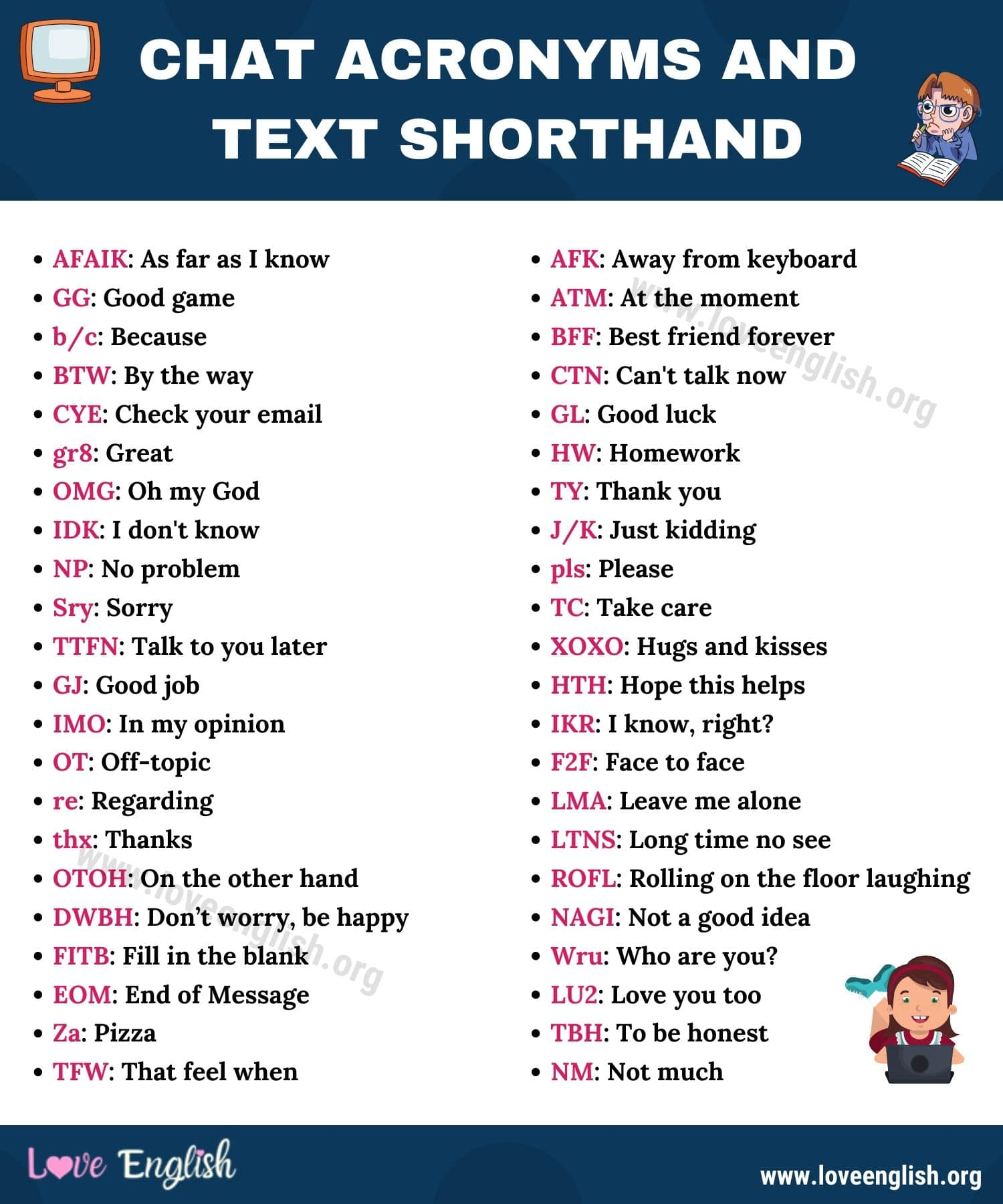 Chat Acronyms and Text Shorthand