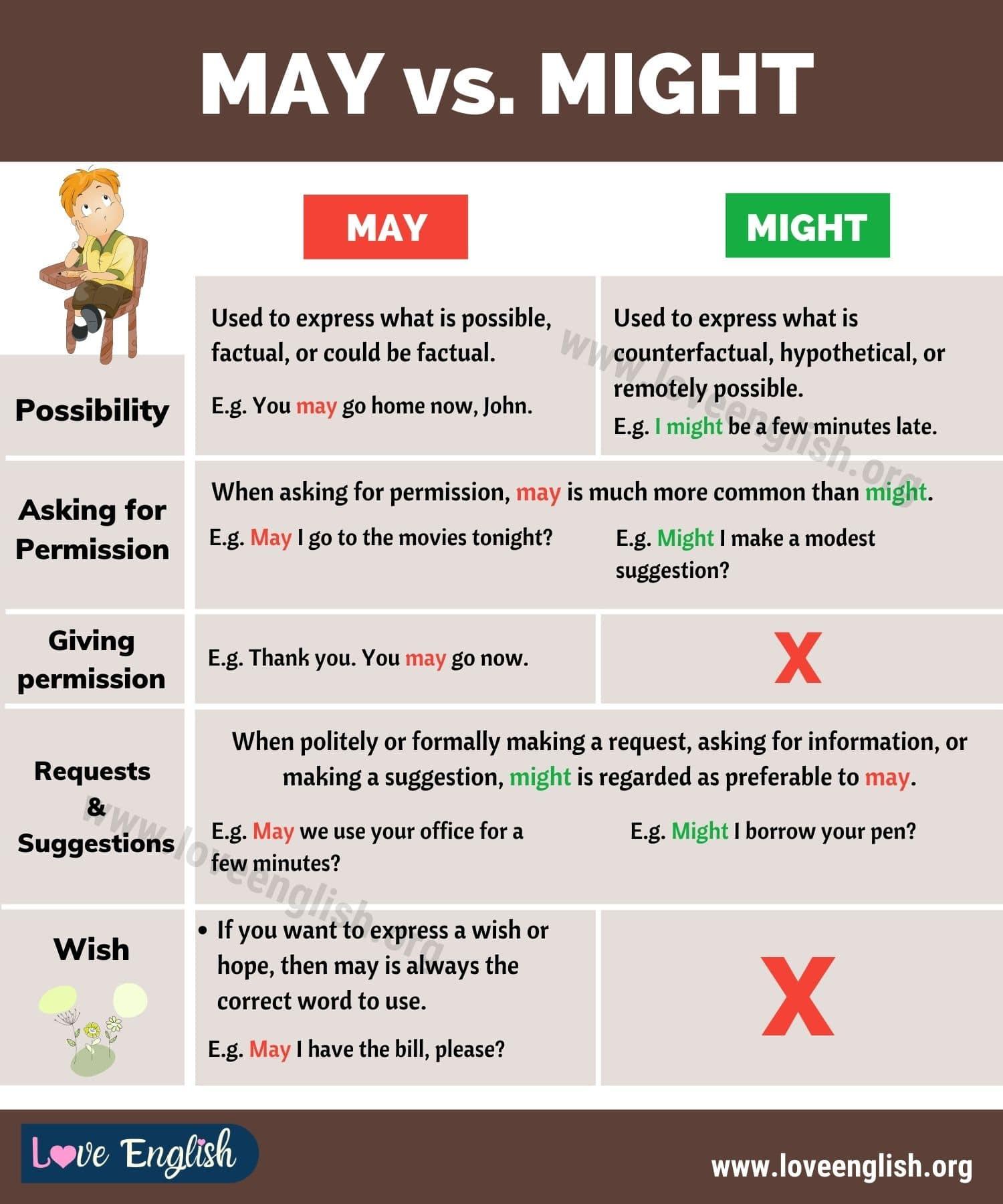 MAY vs MIGHT