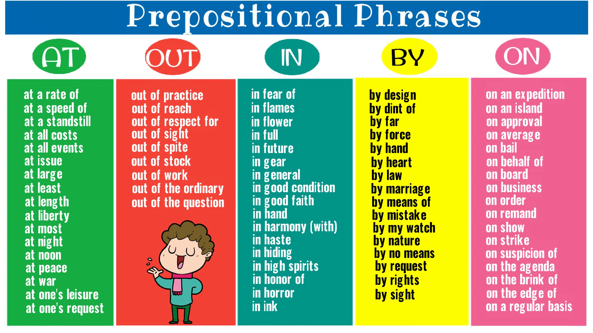List of Prepositional Phrases