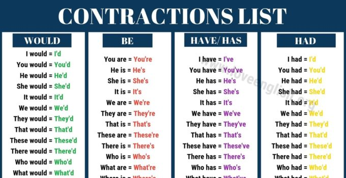 List of Contractions