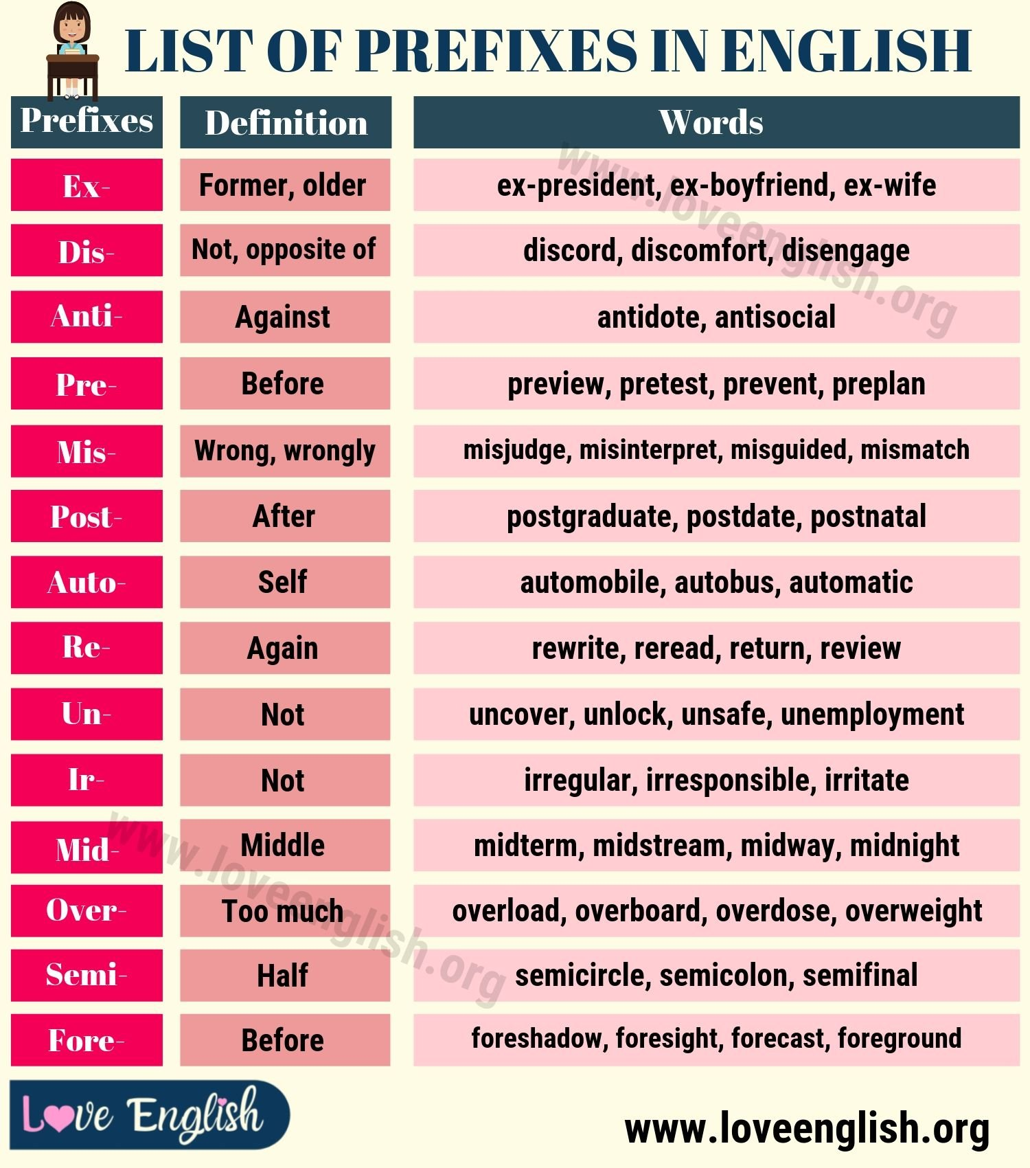 List of Prefixes: A Big List of 20 Prefixes and Their