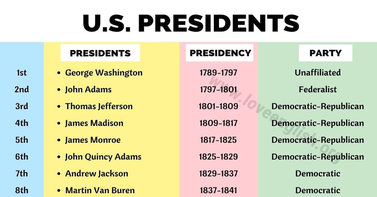 List of US Presidents