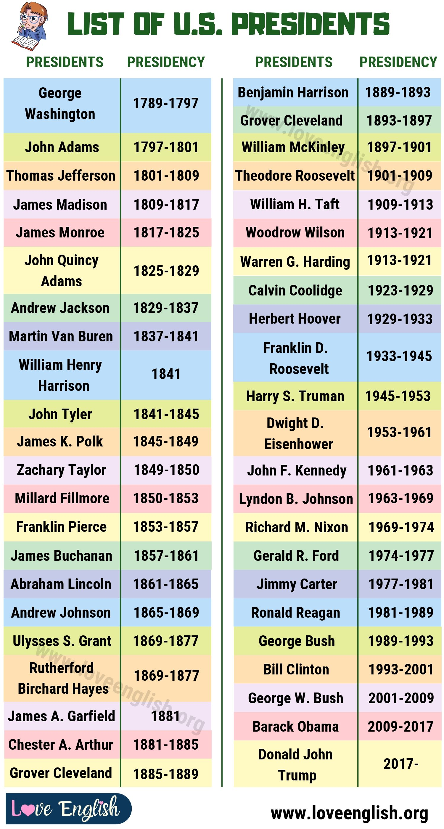 List of US Presidents
