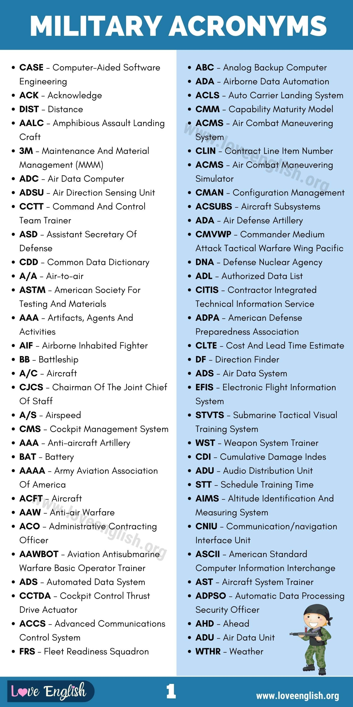 Military Acronyms